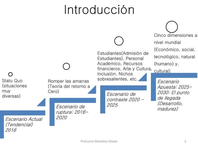 Introducción Prof.Lenin Mendieta Toledo 3 Escenario Actual (Tendencial) 2016 Escenario de ruptura: 2016- 2020 Escenario de...