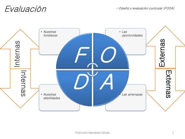 InternasInternas ExternasExternas Prof.Lenin Mendieta Toledo 7 …Diseño y evaluación curricular (FODA) Evaluación • Las ame...