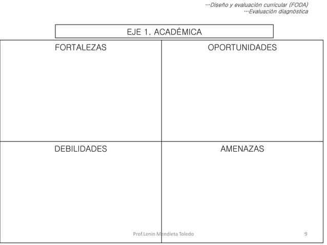 Prof.Lenin Mendieta Toledo 9 …Diseño y evaluación curricular (FODA) …Evaluación diagnóstica EJE 1. ACADÉMICA FORTALEZAS OP...