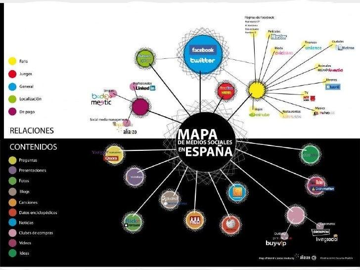 Tipos de redes socialesGeneralistasProfesionalesTemáticas o redes específicas (privadas o públicas)