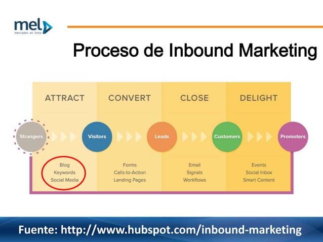 Fuente: http://www.hubspot.com/inbound-marketing Proceso de Inbound Marketing