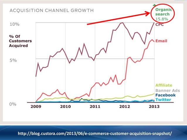 http://blog.custora.com/2013/06/e-commerce-customer-acquisition-snapshot/