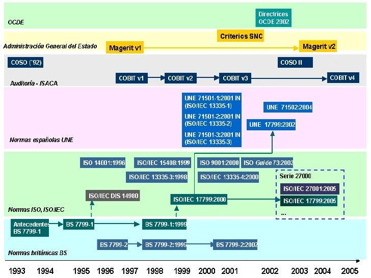 ISO/IEC 20000   • ISO/IEC 20000 constituye la primera normativa a nivel internacional para Gestión de Servicios TI   • Tot...
