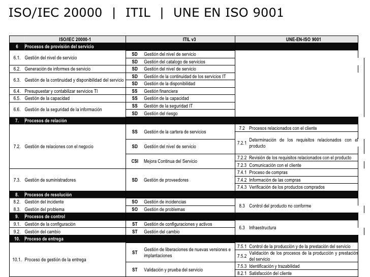 Implantación    •   Definición del alcance y límites del SGSI.   •   Definición de la política del SGSI.   •   Evaluación ...
