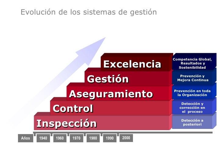 Qué entendemos por GESTIÓN?    Planificar: Política, Objetivos, Recursos, Procesos, Productos, etc.   Hacer: Procedimiento...