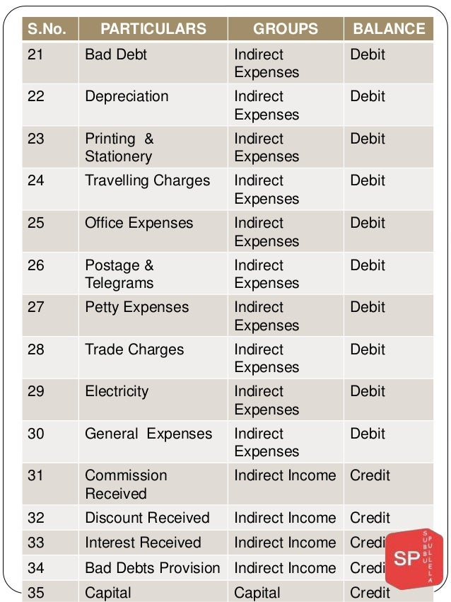 office expenses list