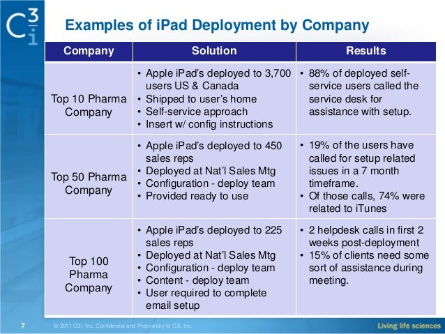 iPad Deployment, Best Practices, and Industry Trends for