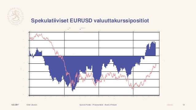 Yhdysvaltain dollari - Euro valuuttakurssi, Historialliset Valuuttakurssit