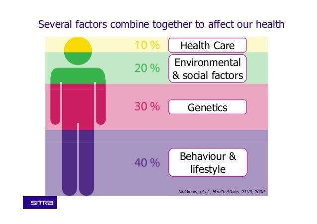 McGinnis, et al., Health Affairs; 21(2), 2002 Health Care Environmental & social factors Genetics Behaviour & lifestyle Se...