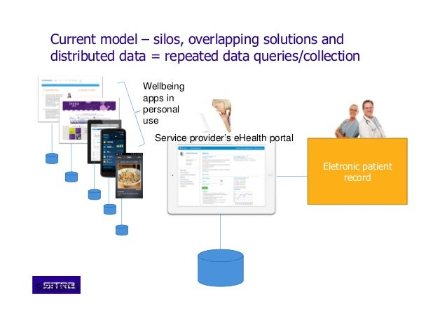 Current model – silos, overlapping solutions and distributed data = repeated data queries/collection 9/25/2015 Eletronic p...
