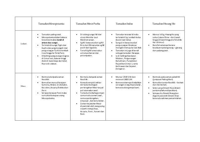 Sejarah Tingkatan 5 Bab 1 Dan Bab 2 Soalan Esei Terengganu Z