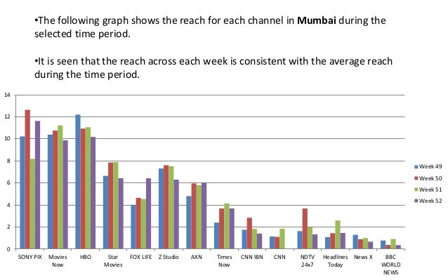 Time Bands for TV Advertising - India English News