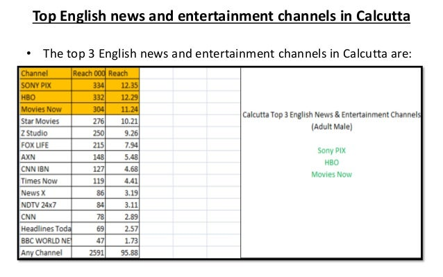 Time Bands for TV Advertising - India English News & Entertainment Ch…