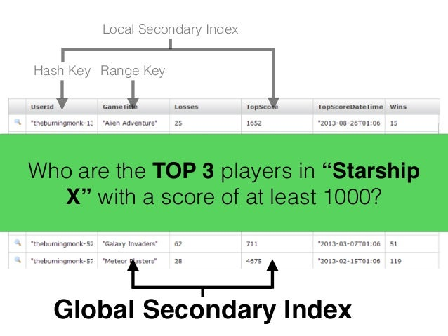 """@theburningmonk select GameTitle, UserId, TopScore from GameScores where GameTitle = """"Starship X"""" and TopScore >= 1000 ord..."""