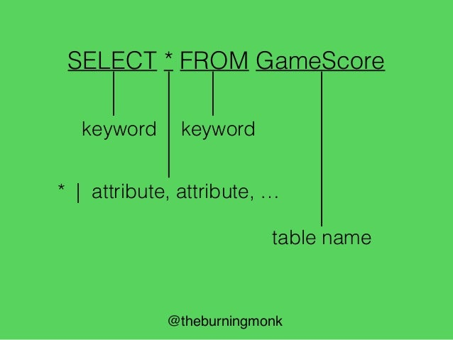@theburningmonk SELECT * FROM GameScore type Query = { Attributes : Attributes Table : string }