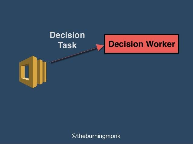 @theburningmonk Activity Worker Decision Worker