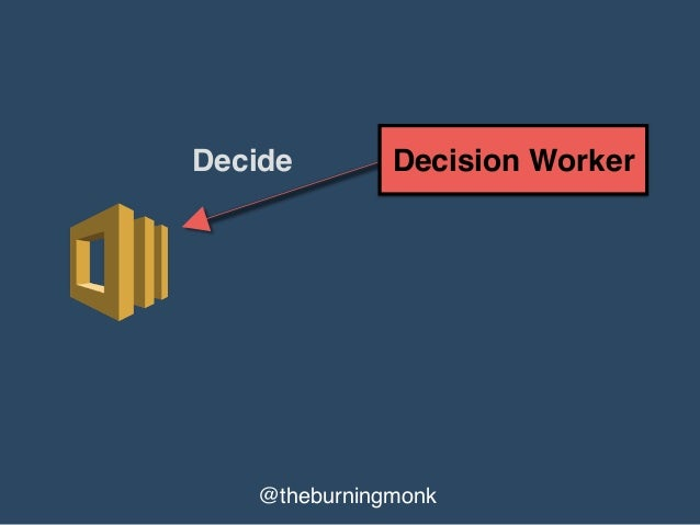 @theburningmonk Activity Worker Decision Worker Poll