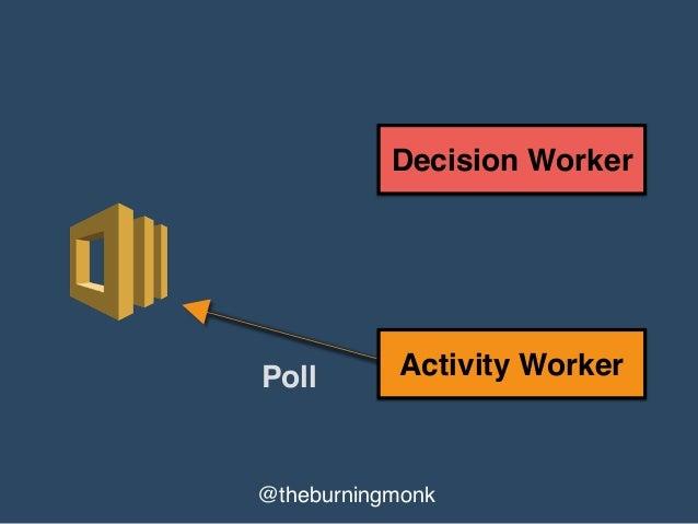 @theburningmonk Activity Worker Decision Worker Complete
