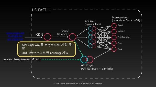 Lambda@Edge를통한멀티리전기반글로벌트래픽길들이기::이상현