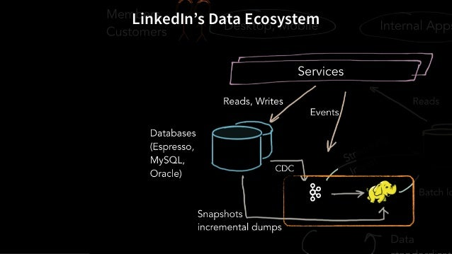 LinkedIn's Data Ecosystem