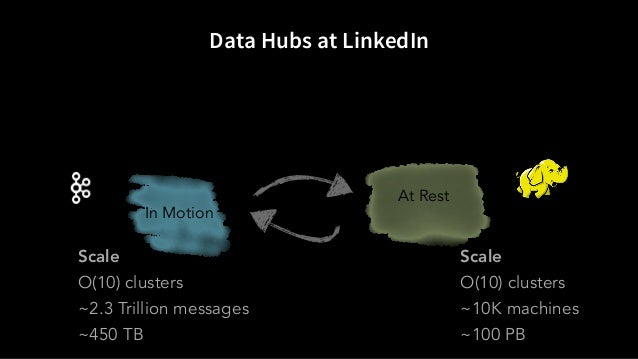 Data Hubs at LinkedIn In Motion At Rest Scale O(10) clusters ~2.3 Trillion messages ~450 TB Scale O(10) clusters ~10K mach...