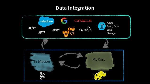 In Motion At Rest Data Integration SFTP JDBC REST Azure Blob, Data Lake Storage