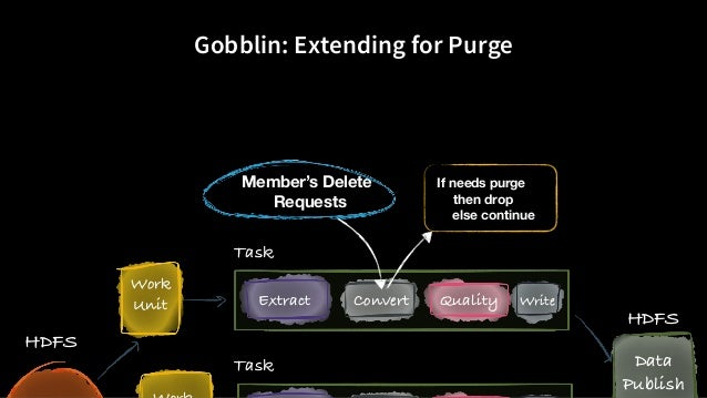 Gobblin: Extending for Purge HDFS Work Unit Data Publish Extract Convert Quality Write Task Task HDFS If needs purge then ...