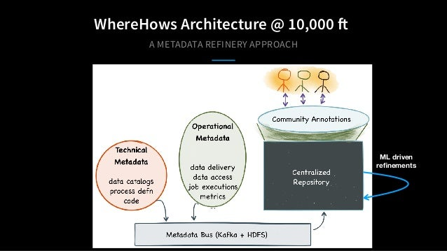 A METADATA REFINERY APPROACH WhereHows Architecture @ 10,000 ft ML driven refinements