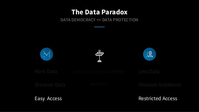METADATA DATA DEMOCRACY <> DATA PROTECTION More Data Discover Data Easy Access Less Data Discover Violations Restricted Ac...