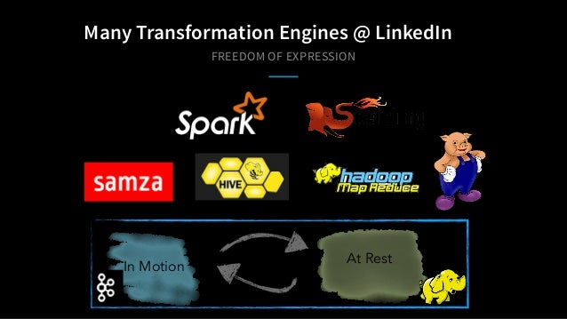 FREEDOM OF EXPRESSION Many Transformation Engines @ LinkedIn In Motion At Rest