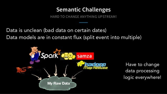 HARD TO CHANGE ANYTHING UPSTREAM! Semantic Challenges Data is unclean (bad data on certain dates) Data models are in const...