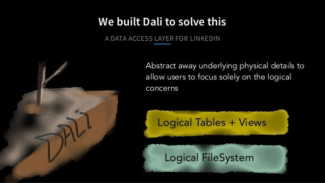 A DATA ACCESS LAYER FOR LINKEDIN We built Dali to solve this Logical Tables + Views Logical FileSystem Abstract away under...