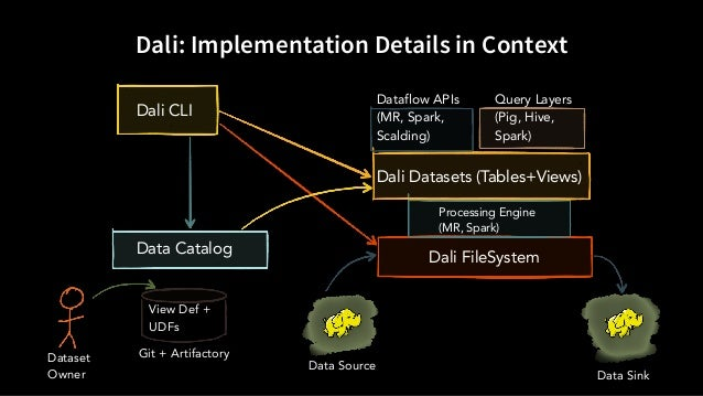 Dali: Implementation Details in Context Dali FileSystem Processing Engine (MR, Spark) Dali Datasets (Tables+Views) Dataflo...