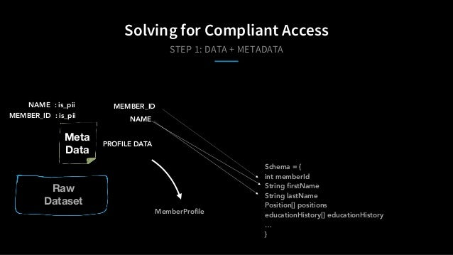 STEP 1: DATA + METADATA Solving for Compliant Access Schema = { int memberId String firstName String lastName Position[] po...