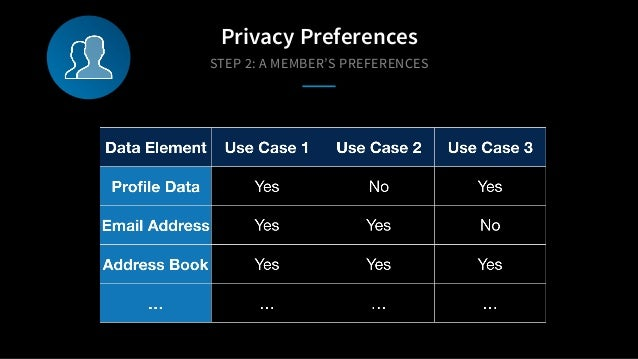 STEP 2: A MEMBER'S PREFERENCES Privacy Preferences