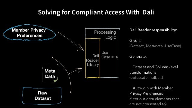 Solving for Compliant Access With Dali Raw Dataset Meta Data Member Privacy Preferences Dali Reader responsibility: Given:...