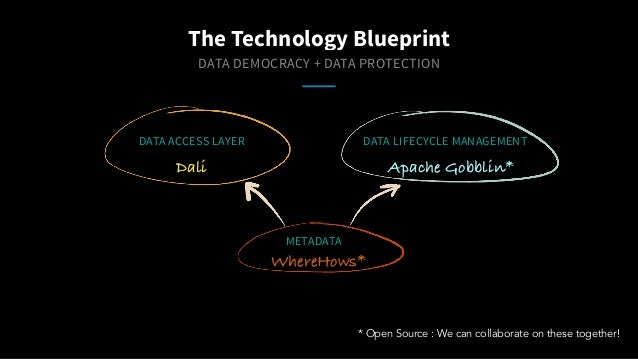 DATA DEMOCRACY + DATA PROTECTION The Technology Blueprint WhereHows* Dali Apache Gobblin* * Open Source : We can collabora...