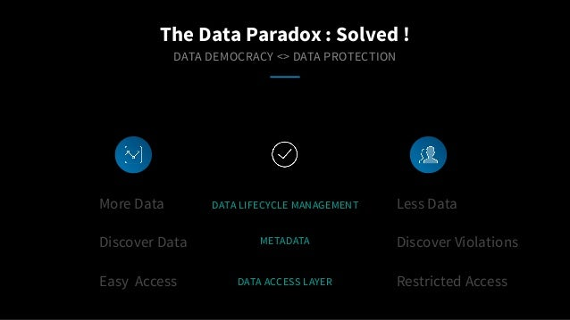 DATA DEMOCRACY <> DATA PROTECTION More Data Discover Data Easy Access Less Data Discover Violations Restricted Access The ...