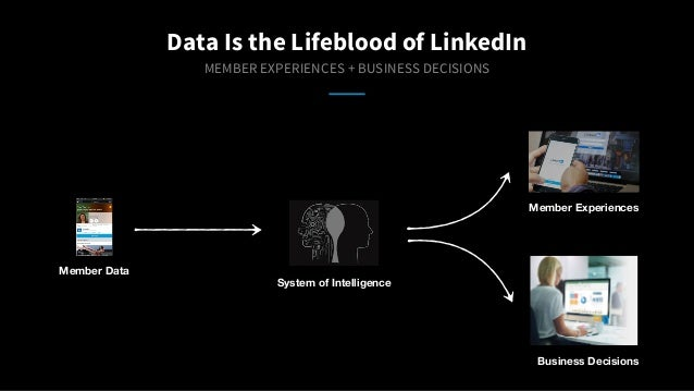 Data Is the Lifeblood of LinkedIn MEMBER EXPERIENCES + BUSINESS DECISIONS production code Member Data System of Intelligen...