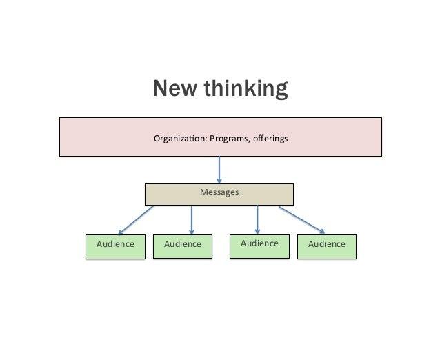 Organiza4on:Programs,offerings Audience Messages Audience Audience Audience New thinking