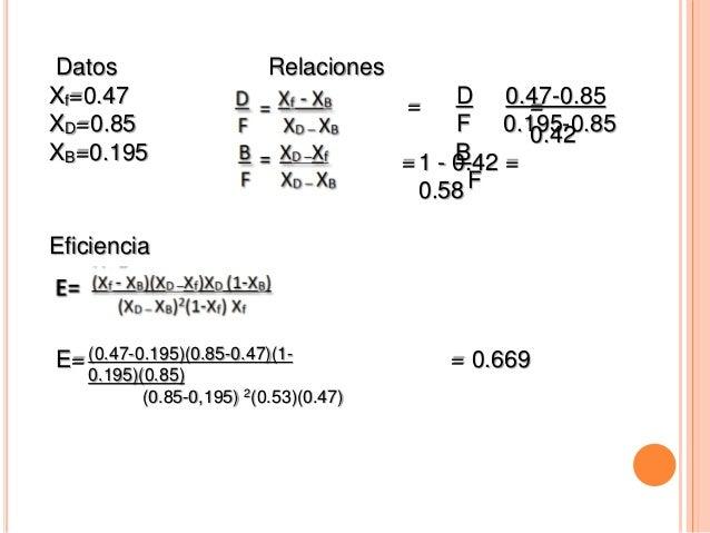 Datos Relaciones Xf=0.47 D 0.47-0.85 XD=0.85 F 0.195-0.85 XB=0.195 B F = = = 0.42 1 - 0.42 = 0.58 Eficiencia E= = 0.669(0....