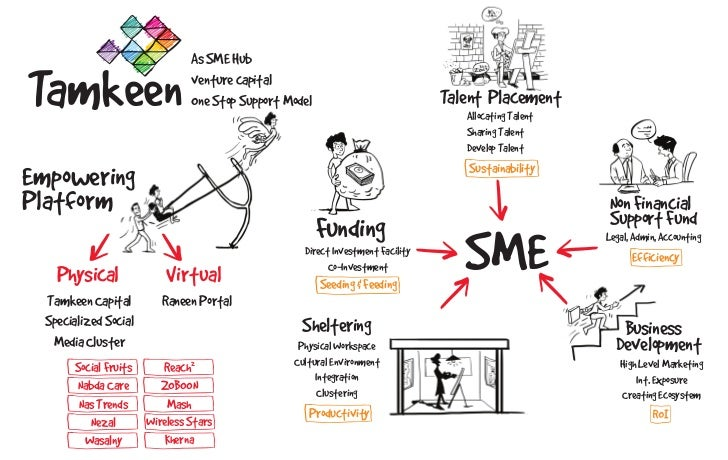 As SME HubTamkeen                        venture capital                               One Stop Support Model             ...