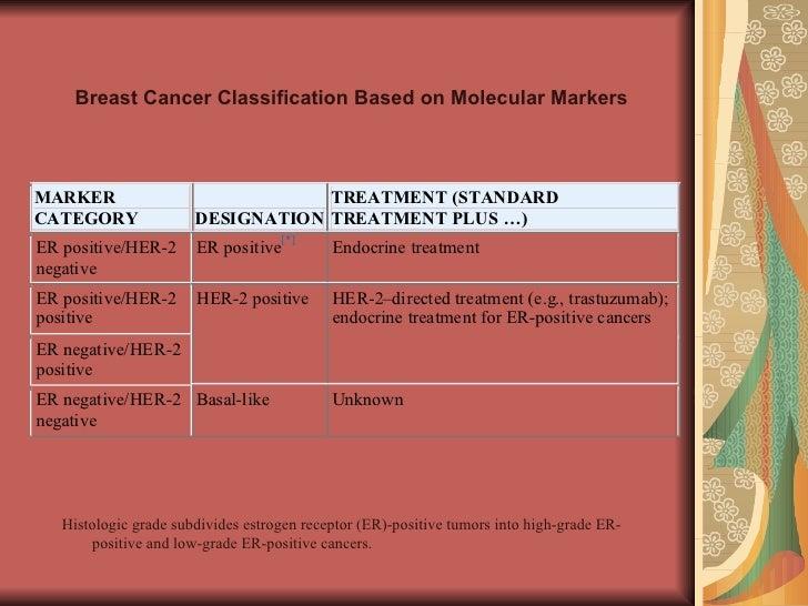 Breast Cancer Classification Based on Molecular Markers   Histologic grade subdivides estrogen receptor (ER)-positive tumo...