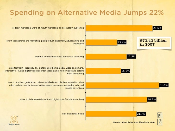 Spending on Alternative Media Jumps 22%                   Annual growth rate since 2002            e-direct marketing, wor...