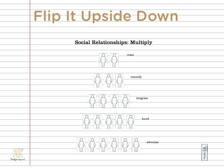 Flip It Upside Down      Social Relationships: Multiply                           meet                                inte...
