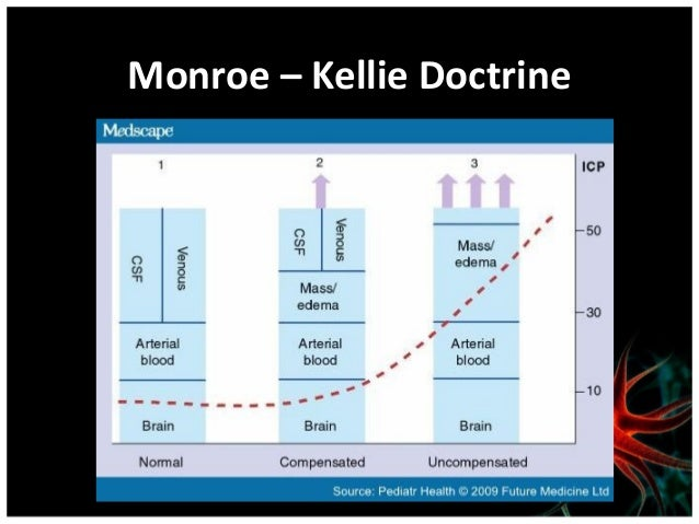 Dinamika Tekanan IntracranialHipotesis Monro-Kellie• Ruang intrakranial mempunyai keterbatasan  ekspansi.• Perubahan volum...