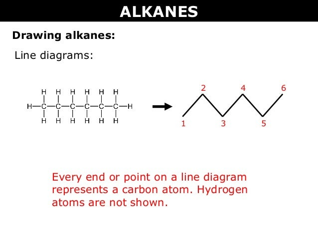 Tang 01 Organic Chemistry And Alkanes