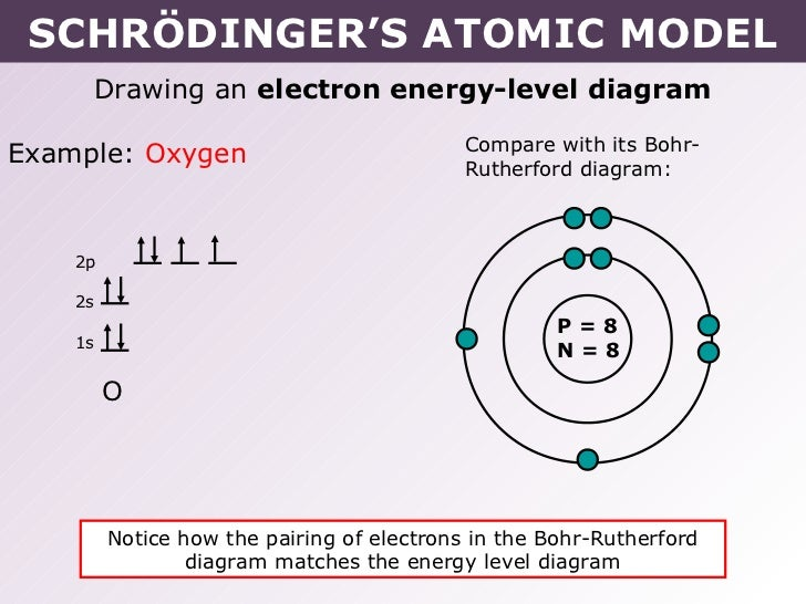 Zinc bohr diagram arrow search for wiring diagrams tang 02 schr dinger s atomic model rh slideshare net bohr diagram for oxygen bohr diagram ccuart Choice Image
