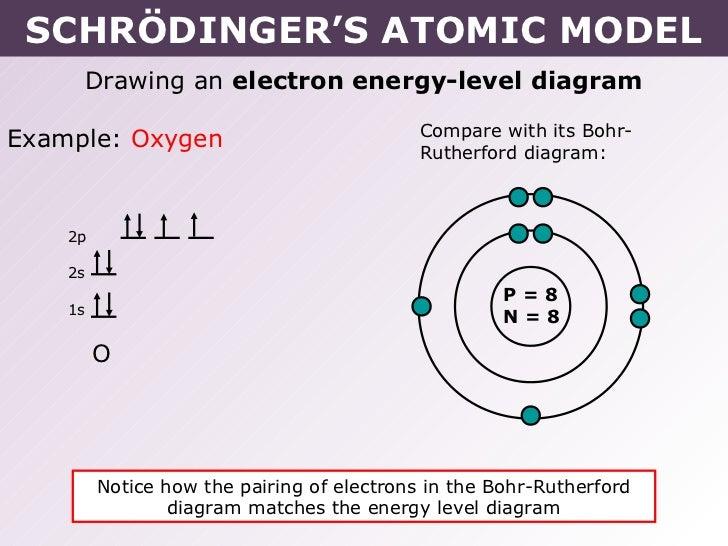Tang 02 schrdingers atomic model higher sublevel 12 schrdingers atomic model ccuart Gallery