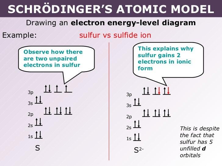 Orbital Diagram For Sulfur Ion Diy Wiring Diagrams